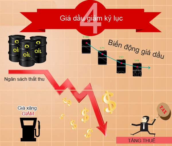 Giá dầu & BiểnĐông